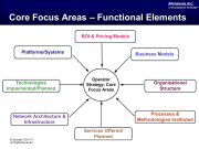 Network Health Assessment Core-Focus-Areas