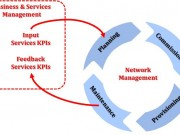 Network-Management-Business-Processes